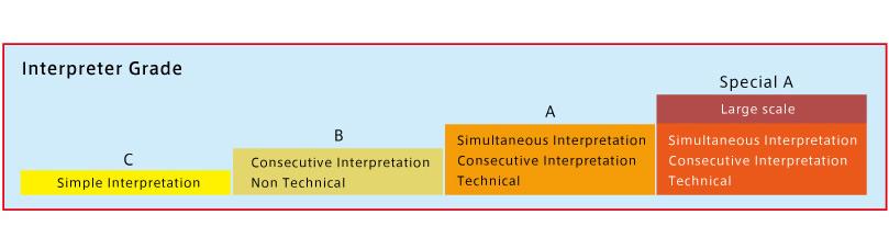 Interpreter Grade